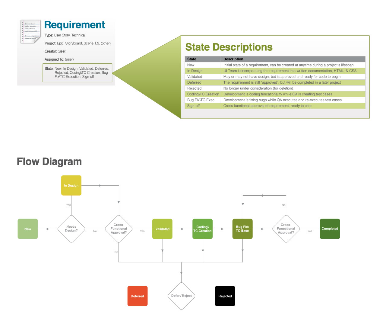 SAVO Object Process Documentation